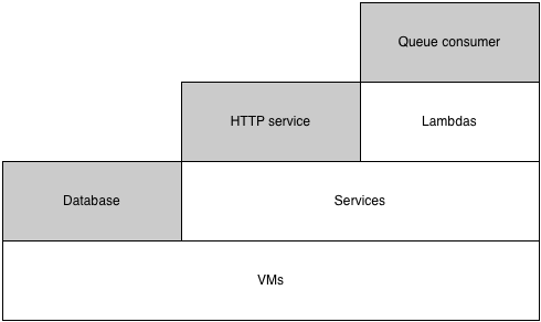 Diagram showing lambdas, services and VMs, with different applications built on them.