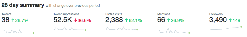 Screenshot of Twitter analytics, showing 3,500 followers, with 150 gained over the last twenty-eight days.