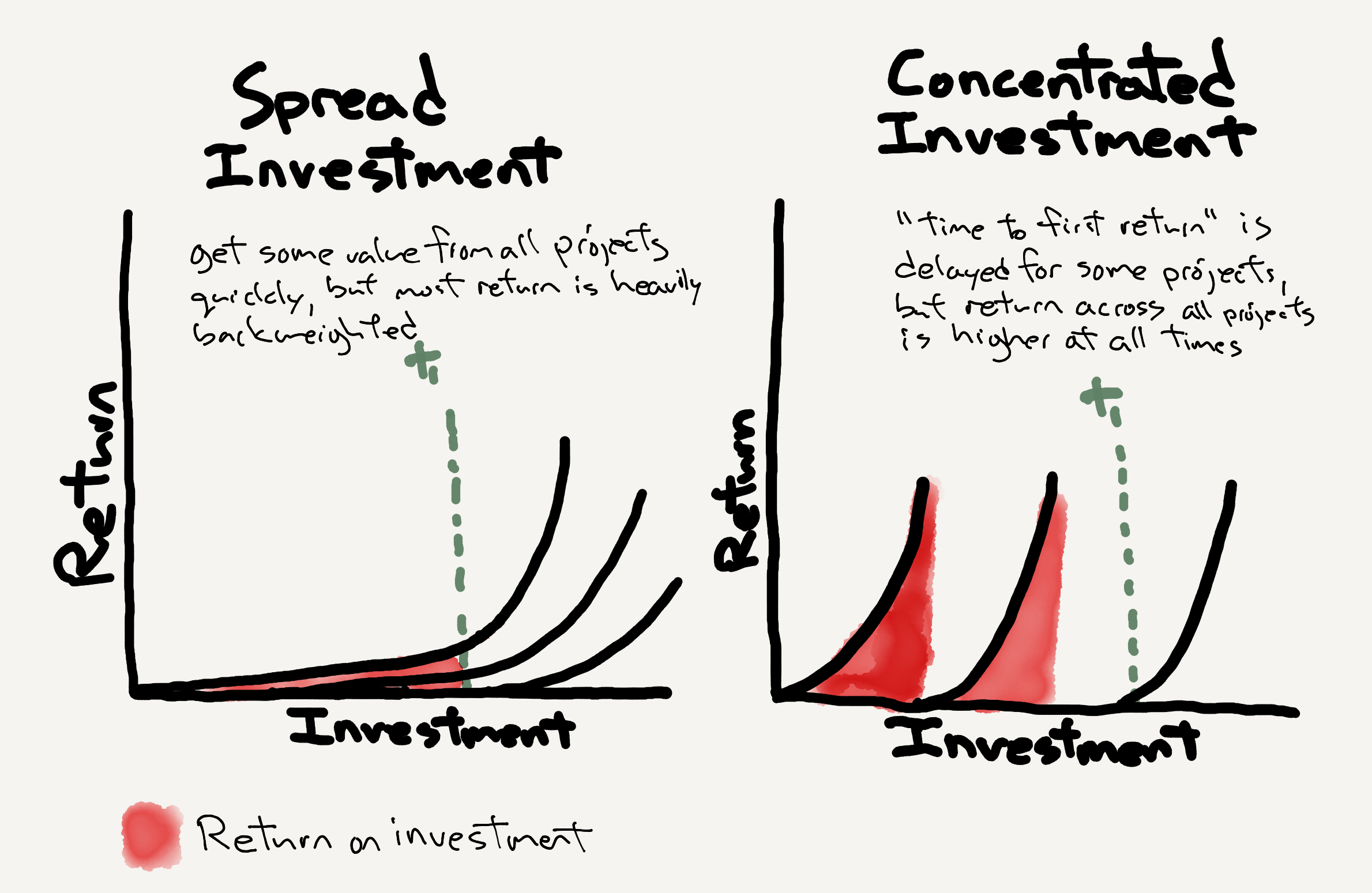 Two graphs showing that consolidating efforts delivers more results across all time frames than spreading them thing.