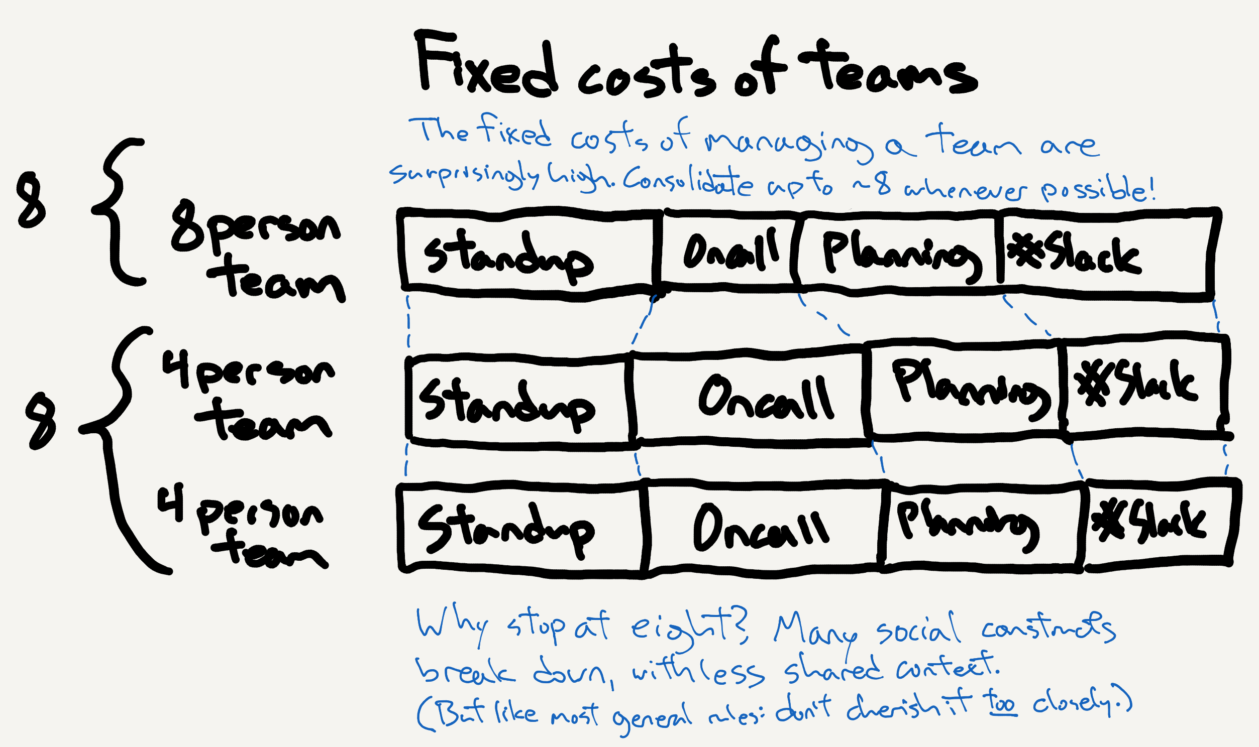 Fixed cost of running smaller teams versus larger teams.