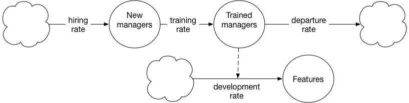 System diagram for hiring and training new managers.