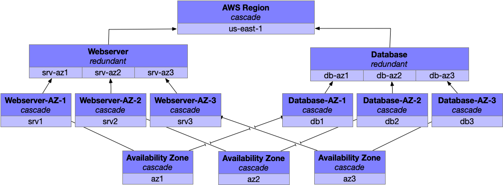 Fault levels redundant for all availability zones.