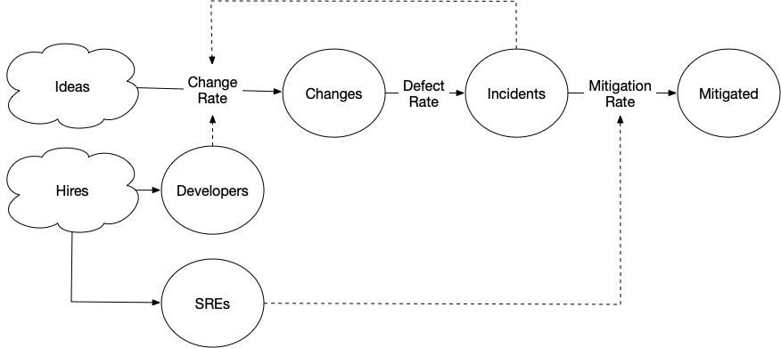 Systems diagram of reliability.