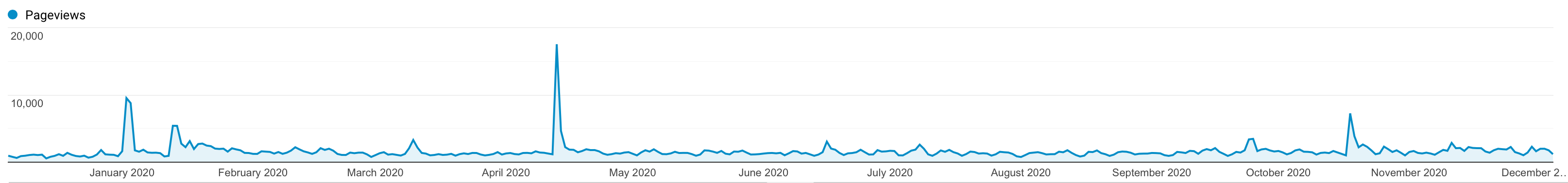 Daily pageviews for Irrational Exuberance.