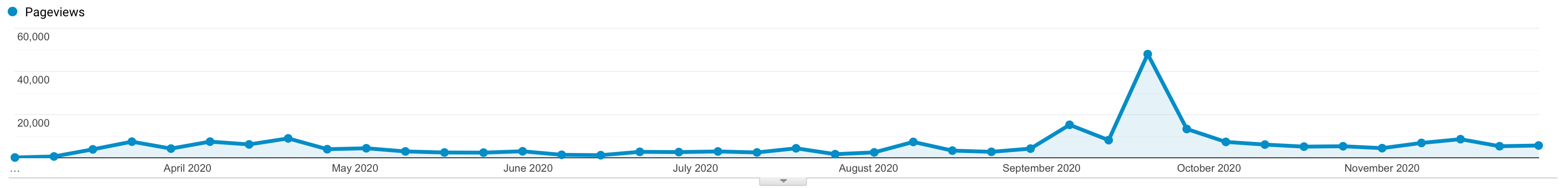 Weekly pageviews for Irrational Exuberance.