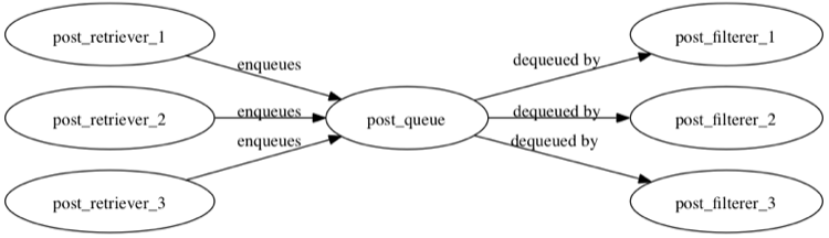 Using a Clojure agent as a queue