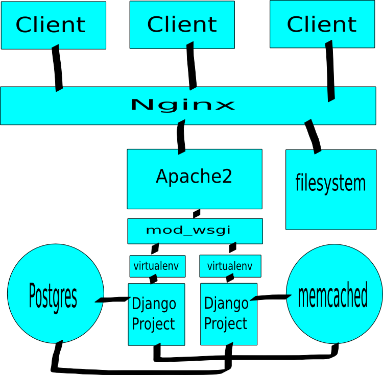 Image of nginx, apache2, mod_wsgi, postgres, virtual env, memcached deployment.