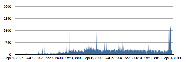 Page Views from 2007 to 2011