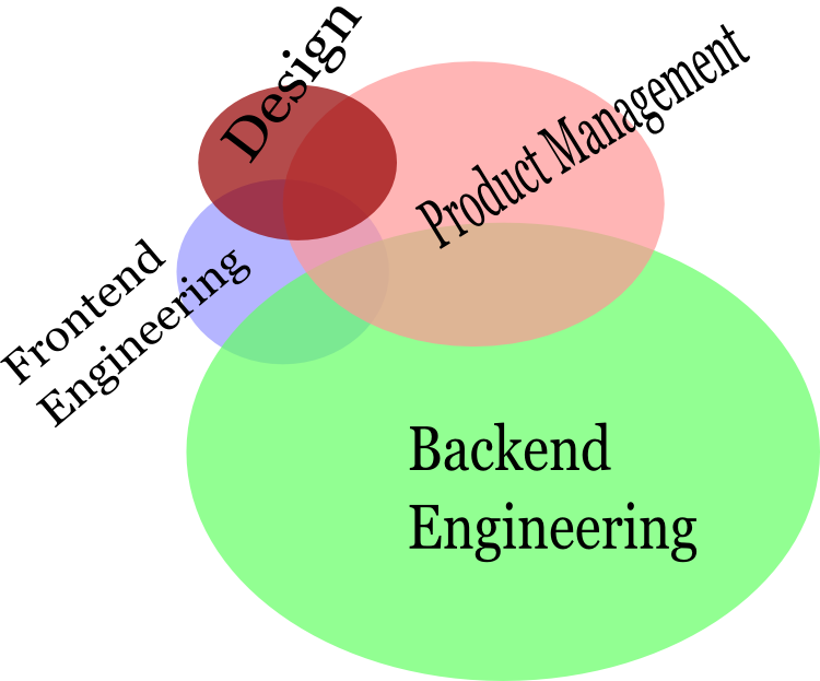A graph of interactions in product development.