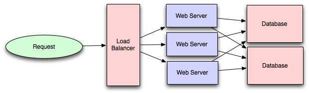 Introduction to architecting systems for scale