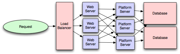 olap application server vs rest api