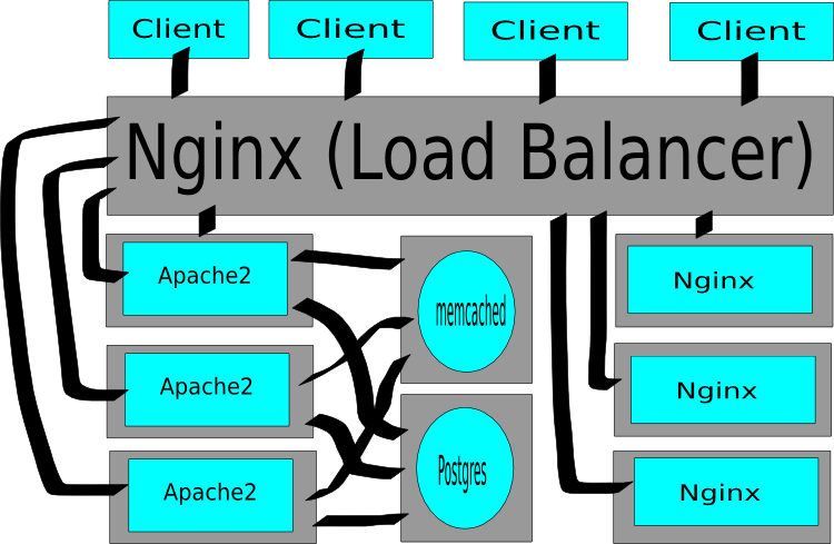 Image of load-balanced setup for Django.