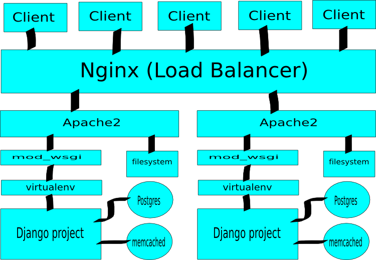 Load balancing and scaling for single http server approach.