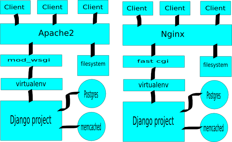 Single server layout for serving Django projects.
