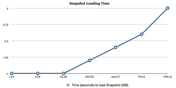 Line chart showing Redis time to load for various sizes of files